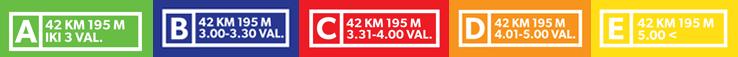 maratonas laiko zonos